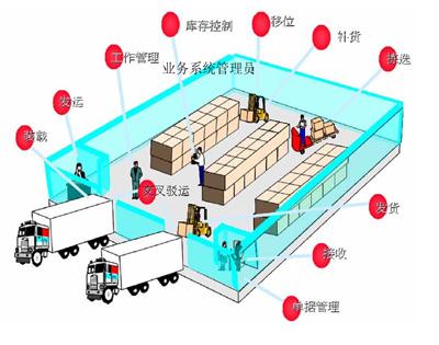 食品仓库平面图的模板